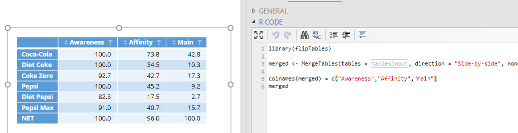 Merged table with R code