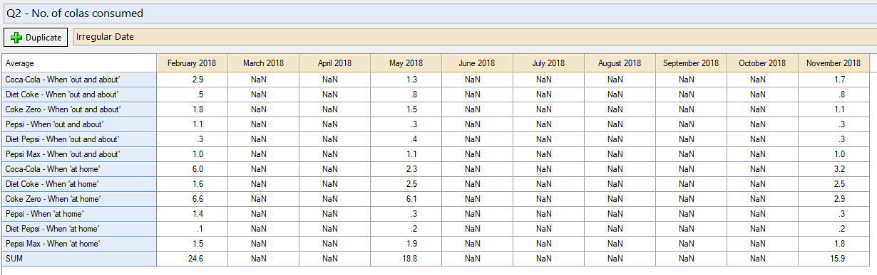 Table with irregular date columns